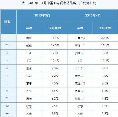 April Domestic 3D TV Market Report