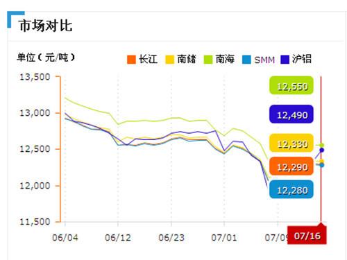 Comparison of aluminum prices in major markets (7.16)