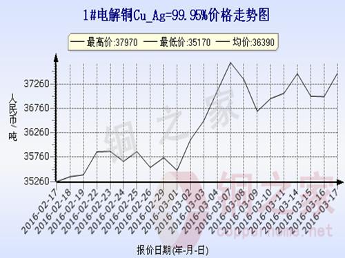 Shanghai spot copper price trend 2016.3.17