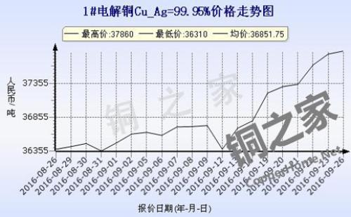 Shanghai spot copper price chart September 26