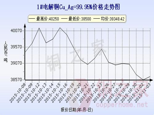 Shanghai spot copper price chart November 3