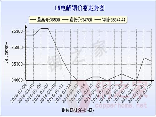 Shanghai spot copper price trend 2016.2.2