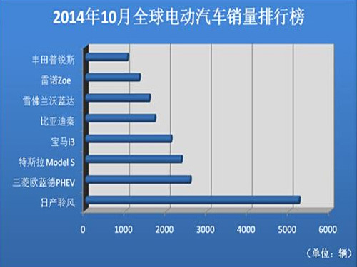 Global electric vehicle sales ranking BYD Qin continues to grow