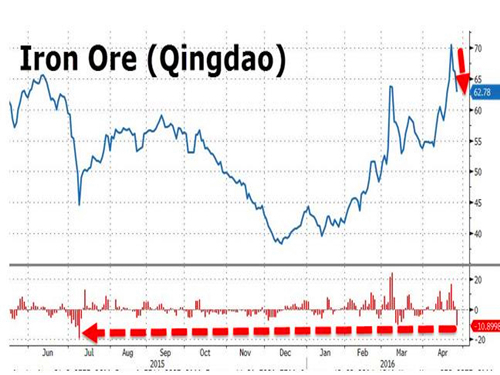 """Goldman Sachs: China's Iron Ore Speculation Trading """"Most Worrying"""""""