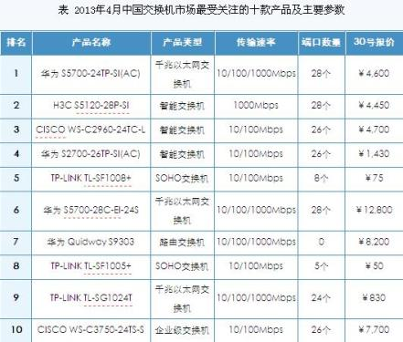 April domestic exchange market analysis