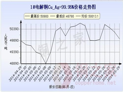 Shanghai spot copper price chart May 29