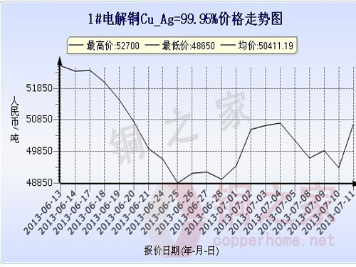 Shanghai spot copper price chart July 11