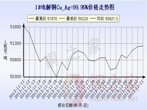 Shanghai Spot Copper Price Chart December 11