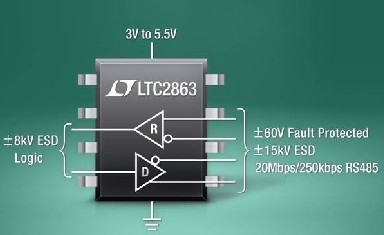 Linear Technology Introduces High Voltage Tolerance RS485/RS422 Transceiver Series LTC2862-2865