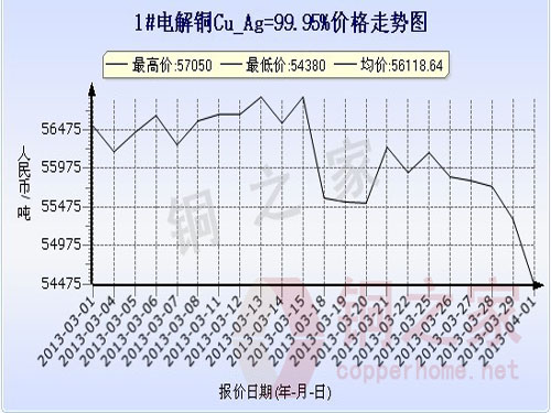 Shanghai spot copper price chart April 1