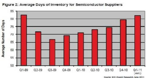 Rising semiconductor stocks eased component shortages
