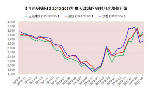 Monthly average price of steel in Tianjin in 2013-2017