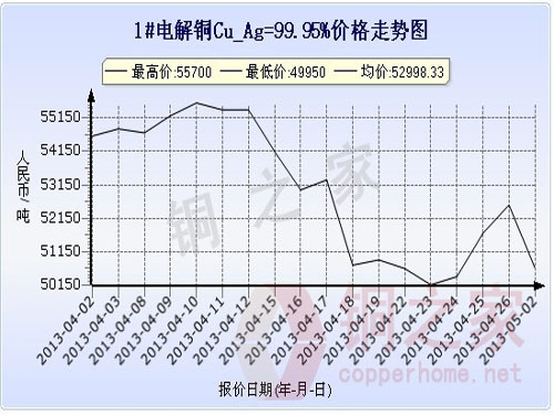 Shanghai Spot Copper Price Chart May 2