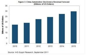China Automotive Electronics Sales Will Increase by Nearly 10% in 2011