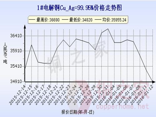Shanghai spot copper price trend 2016.1.12