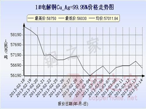 Shanghai spot copper price chart March 14
