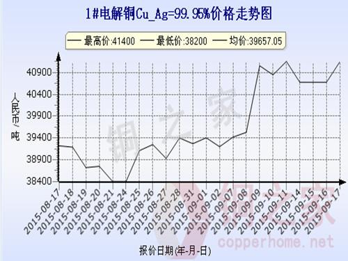 Shanghai Spot Copper Price Chart September 17