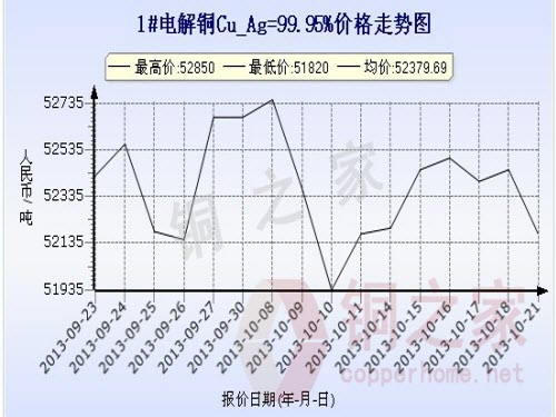 Shanghai spot copper price chart October 21