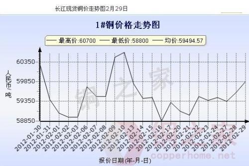 Changjiang spot copper price chart February 29