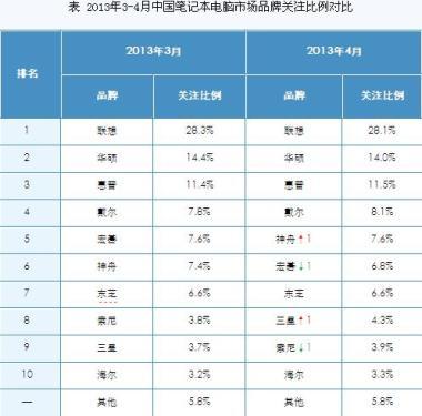 April Domestic Notebook Market Report