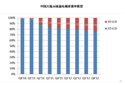Inventory of New Year's Day LCD market: shrinking foreign brands