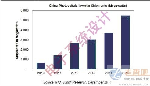PV inverter expected to grow at a compound annual rate of 31% over the next four years