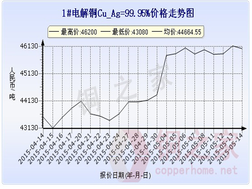 Shanghai spot copper price chart May 14