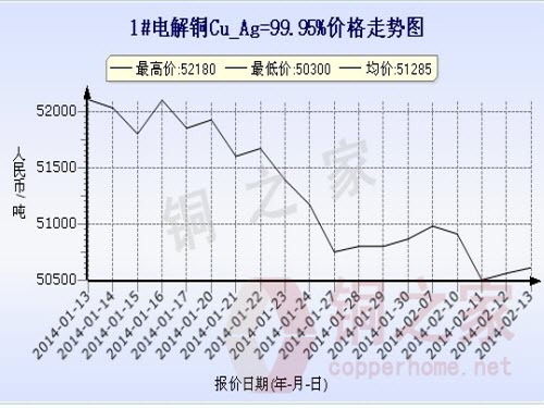 Shanghai spot copper price chart February 13