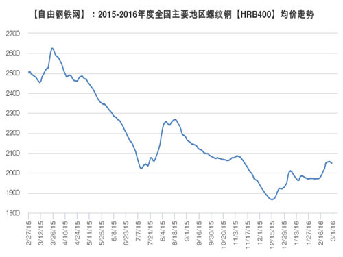 Rebar average price trend 2016.3.1 in major regions of the country