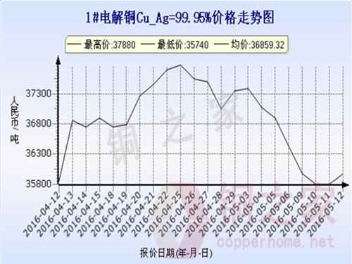 Shanghai spot copper price trend 2016.5.12