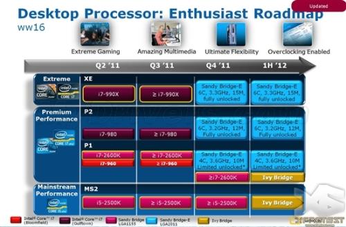 Sandy Bridge-E fever processor preliminary official specifications