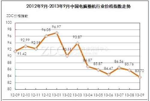 September Computer Industry Market Report