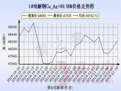 Shanghai spot copper price chart November 10