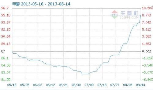 8.14 Methanol commodity index