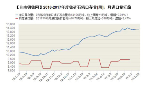 2016-2017 iron ore port inventory [week], monthly import volume compilation