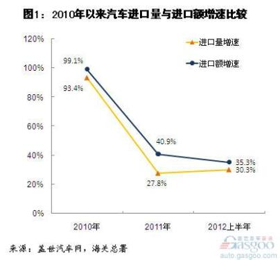 Analysis of China's Automobile and Parts Imports in the First Half of 2012
