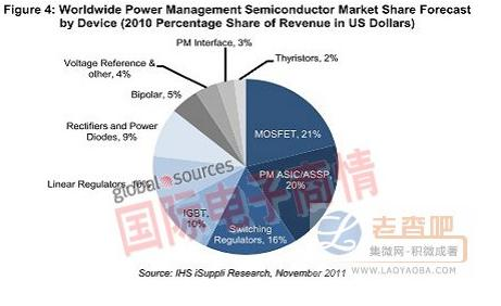 Power management semiconductors grow by more than 40% in multiple areas