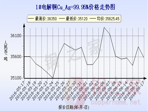 Shanghai spot copper price trend 2016.6.17