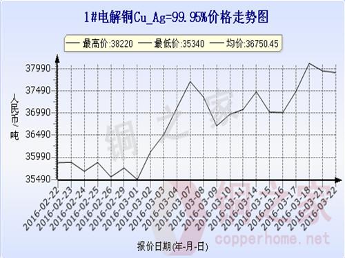 Shanghai spot copper price chart 2016.3.22