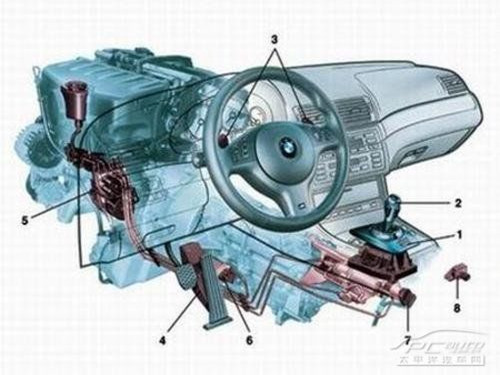 The principle of transmission of automobile transmission