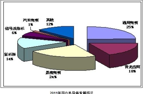 The development of domestic semiconductor industry in 2011