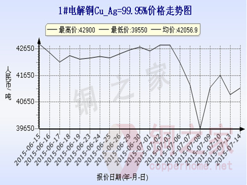 Shanghai spot copper price chart July 14