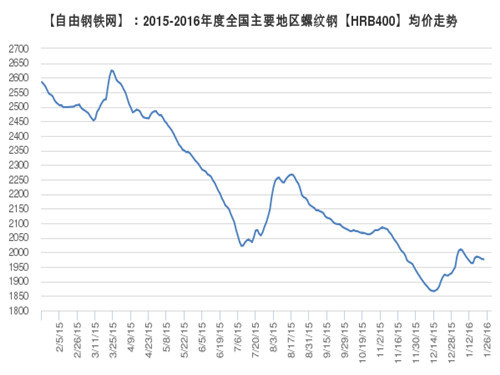 The average price of steel rebar in major regions of the country 2016.1.26