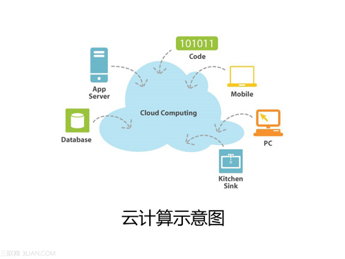 Cloud is business driven