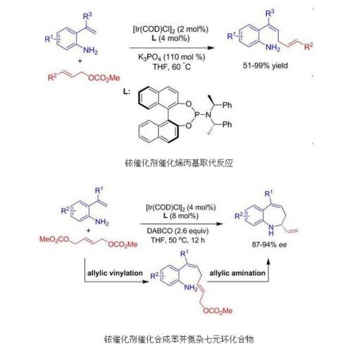 Ruthenium Catalyzed Allyl Substitution Reaction Research Progress