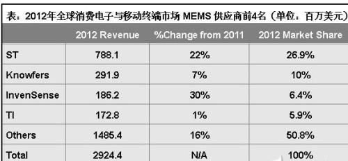 Competing the consumer market MEMS sensor eye-catching