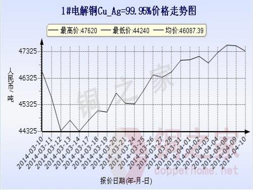 Shanghai spot copper price chart April 10