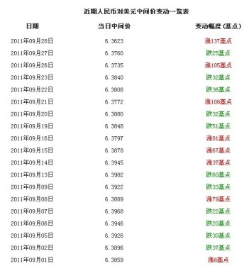The exchange rate of the renminbi against the US dollar rose 6.37 to 137 basis points