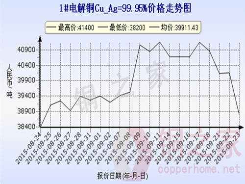 Shanghai spot copper price chart September 23