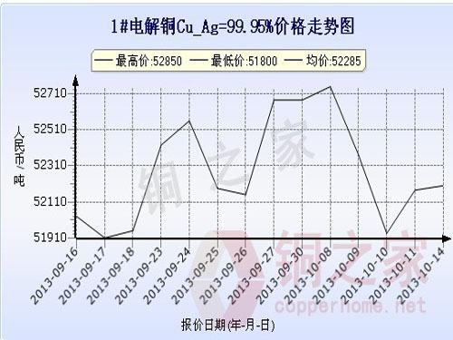 Shanghai Spot Copper Price Chart October 14